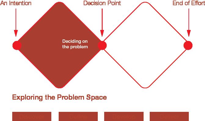 The Real Problem Is The Problem Part 1 Presumptive Design