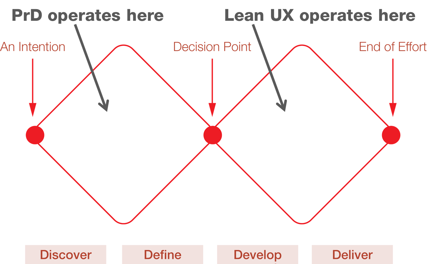 The Double Diamond diagram indicating where PrD and Lean UX ope