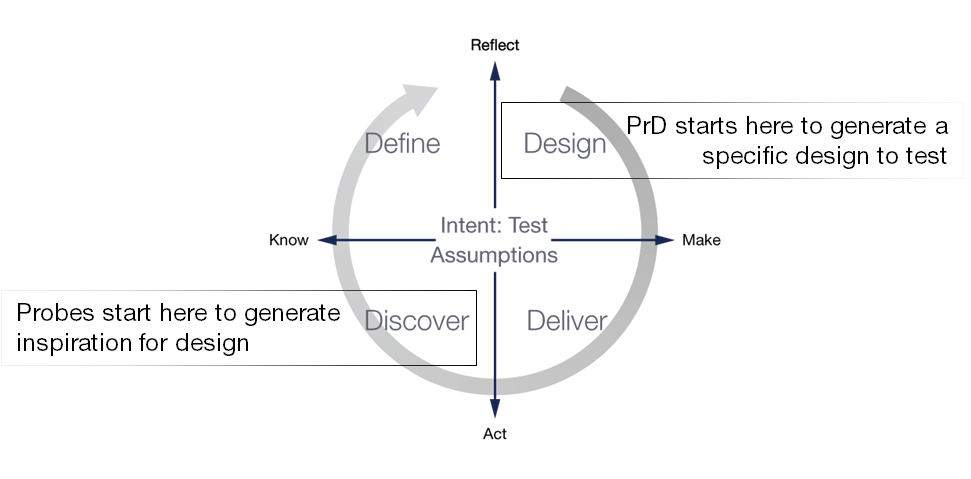 Design Thinking diagram illustrating where Probes and PrD begin their journey