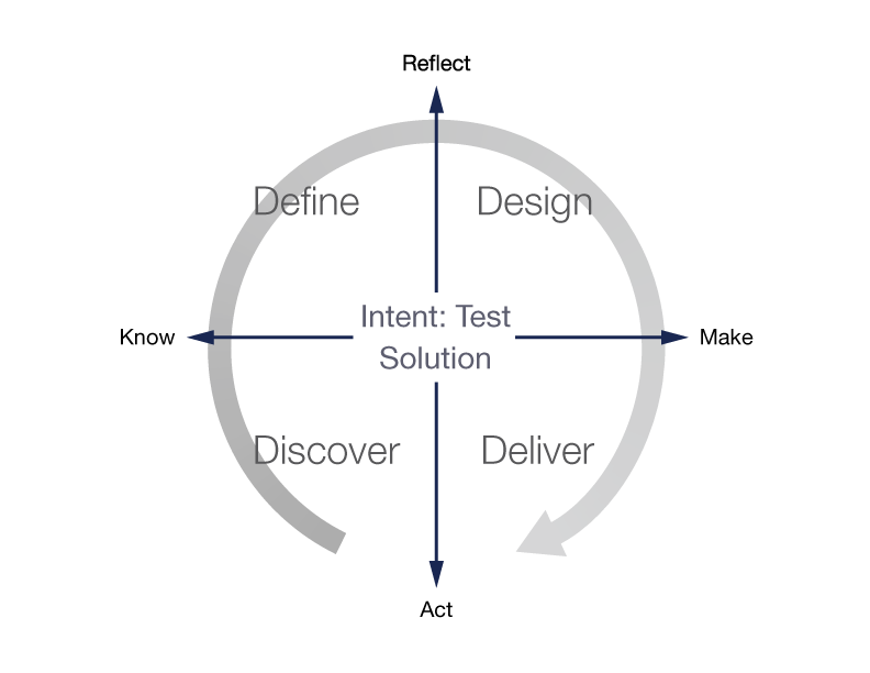 Diagram of Design Thinking Model promoted by Owen, Kumar, Sato